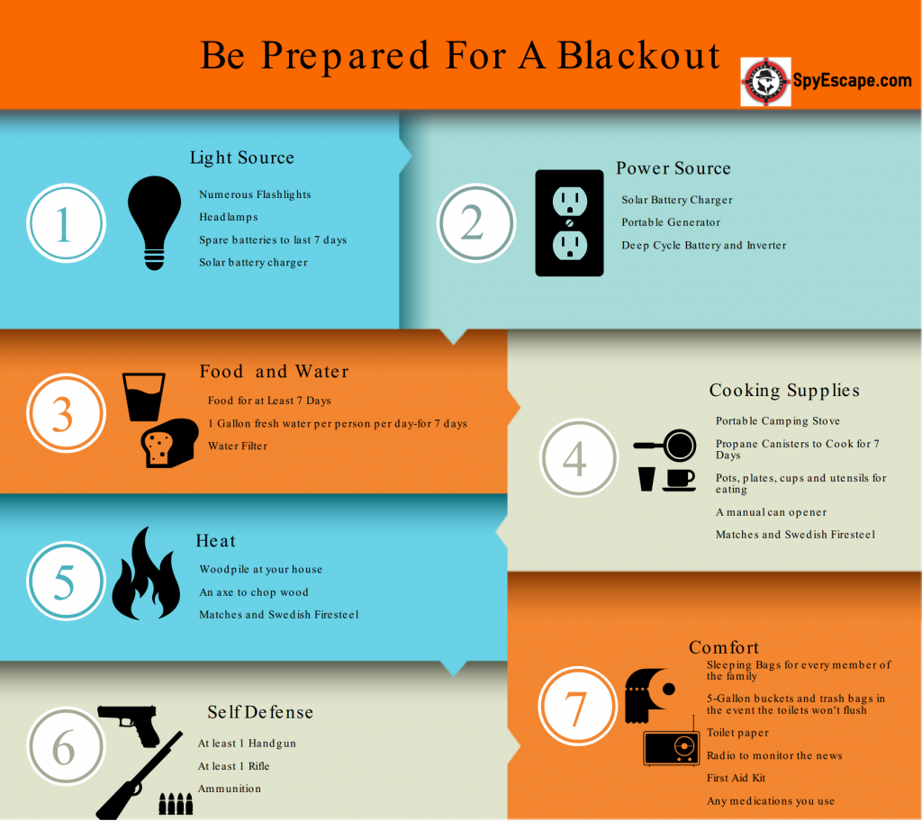 Checklist For A Blackout