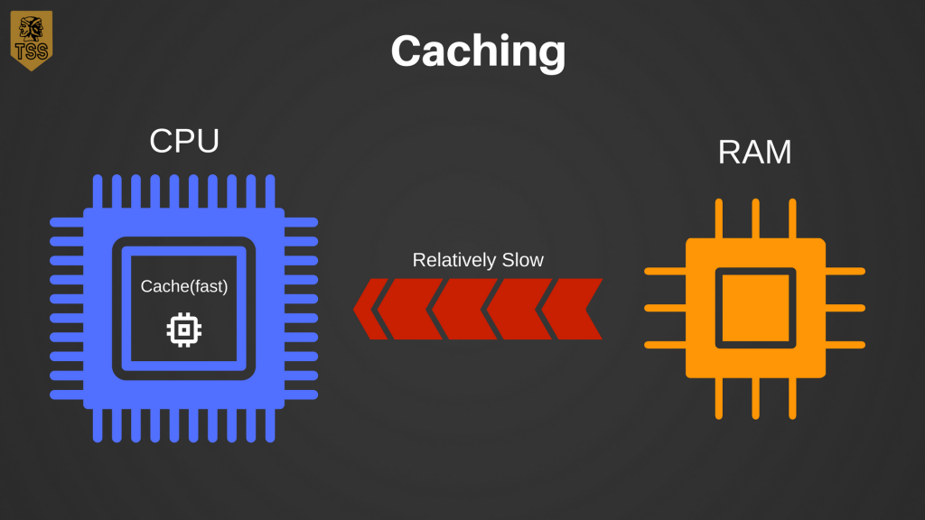 caching diagram