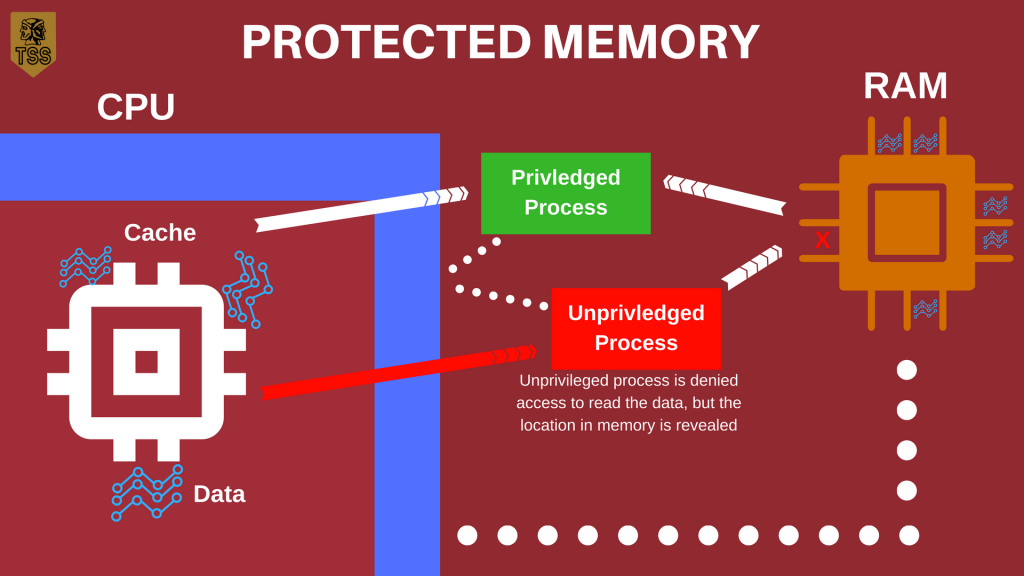 Protected Memory Diagram