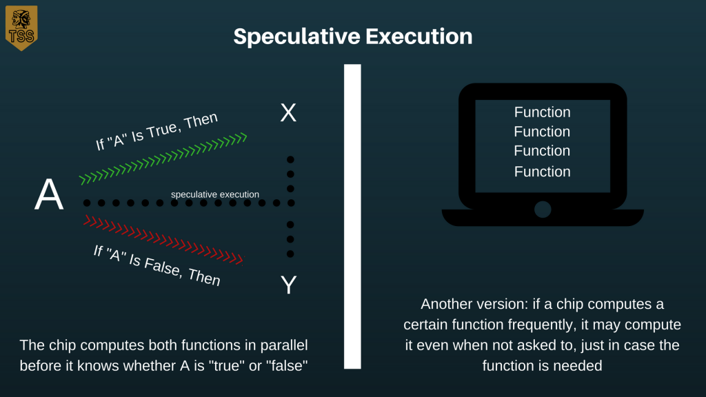 speculative execution diagram